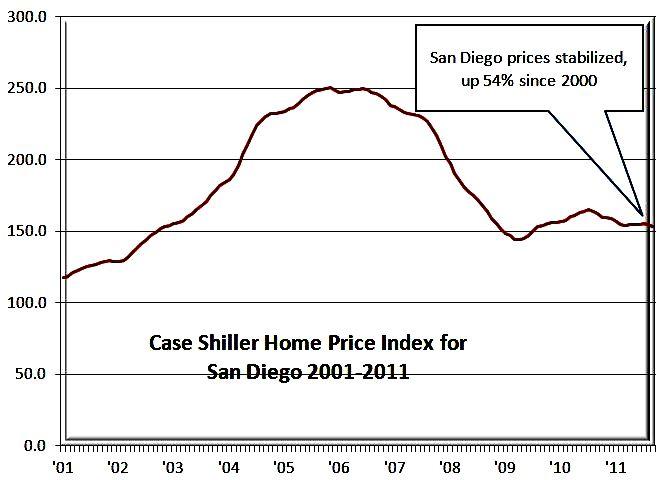 Case-Shiller Graph 11-30-11 11