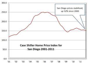 Case-Shiller Graph 01-31-12