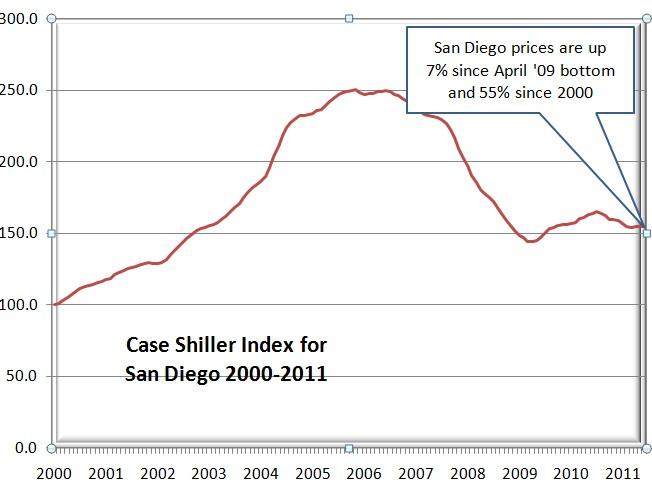 Case-Shiller Graph 08-30-11